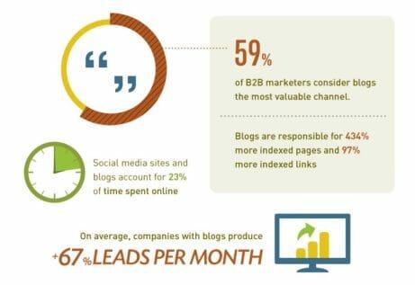 does blogging help SEO,blogging impact SEO,SEO strategy,blogging seo benefits,guest blogging seo